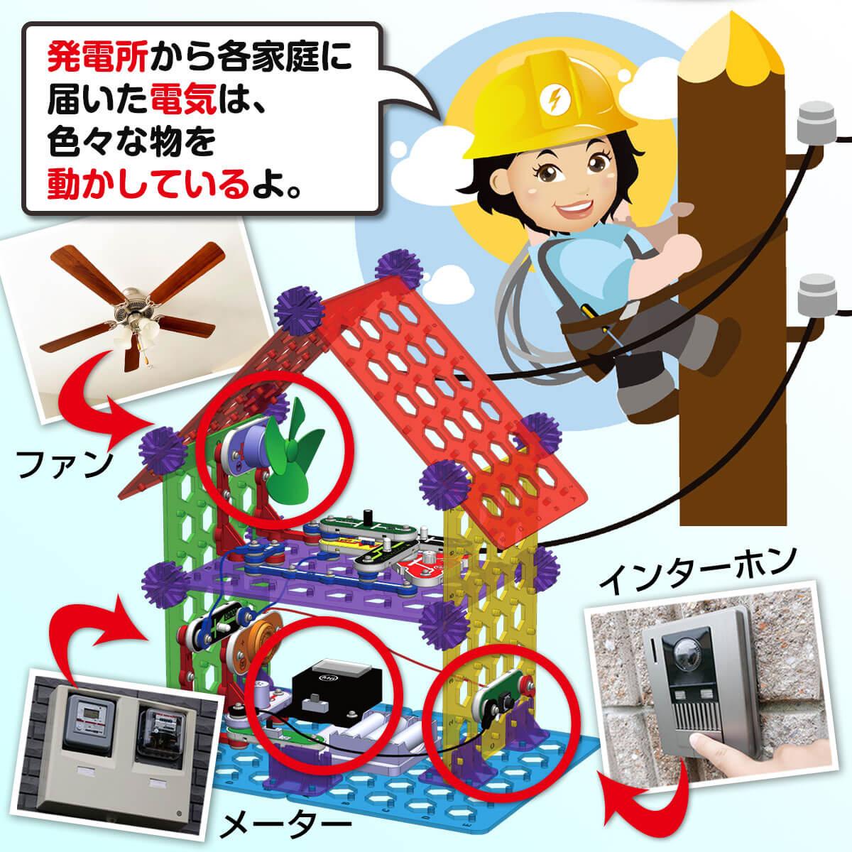 発電所からの電気でモノを動かす